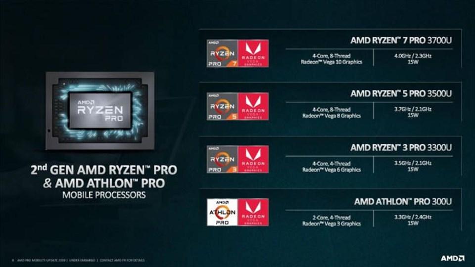 AMD annuncia i processori Ryzen Pro e Athlon Pro mobile di seconda generazione
