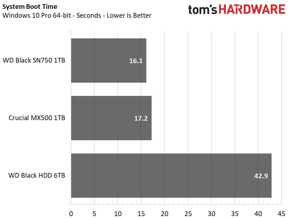 Hard disk vs SSD SATA vs SSD NVMe: differenze e qual è il migliore
